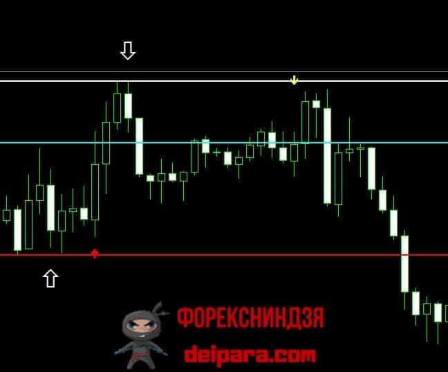 Рисунок 1. Продажа по сигналу индикатора Alfa Profit.