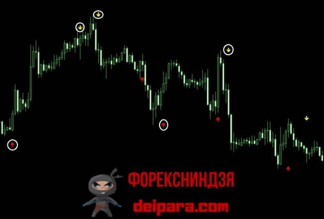 Рисунок 3. Оценка прибыльности сигналов индикатора Alfa Profit для торговли бинарными опционами.