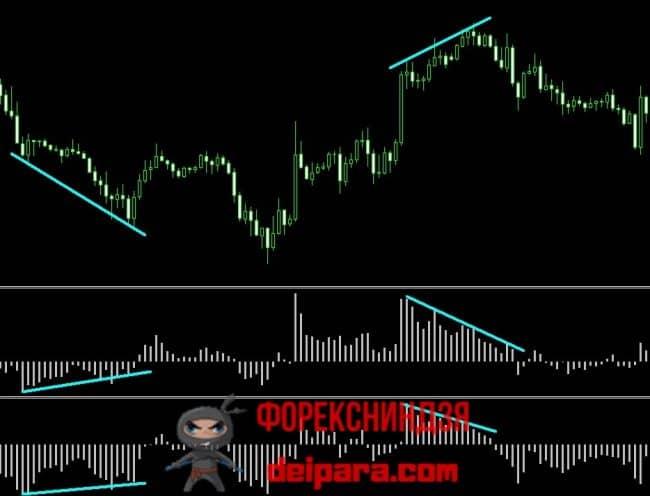 Рисунок 4. Дивергенции, используемые в торговых стратегиях на индикаторах Bears Power и Bulls Power.