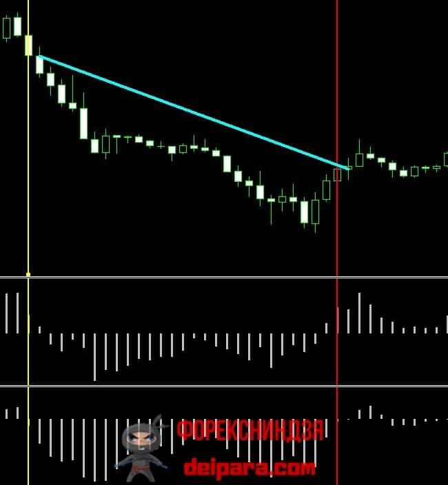Рисунок 2. Продажа на нисходящем тренде по индикаторам силы быков и медведей.