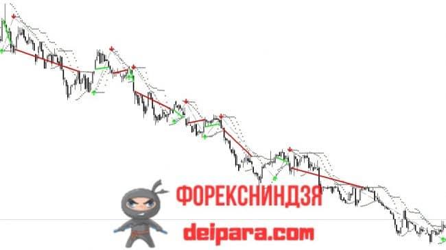 Рисунок 2. Сделки по сигналам индикатора Buy Sell Magic на нисходящем тренде при использовании скользящего СтопЛосса.