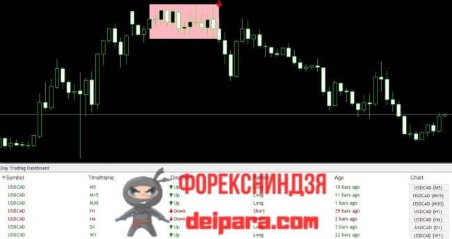 Рисунок 1. Сигналы и информация индикатора Day Trading DashBoard.