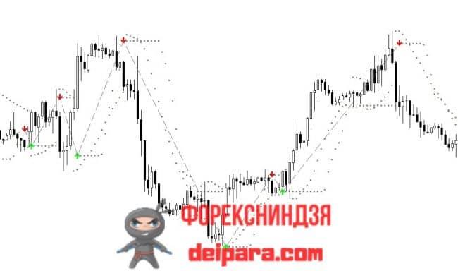 Рисунок 1. Индикатор входа в рынок на форексе Buy Sell Magic.