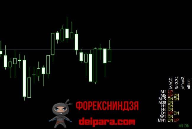 Рисунок 2. Trend All Period – индикатор для контроля тренда на всех таймфреймах.