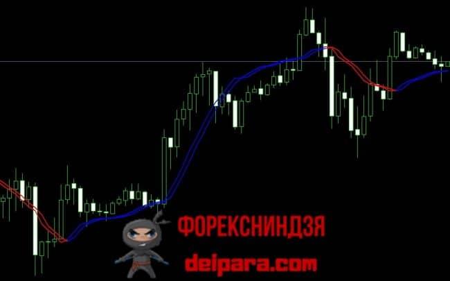 Рисунок 3. Индикатор входа в рынок на форексе TriggerLines.