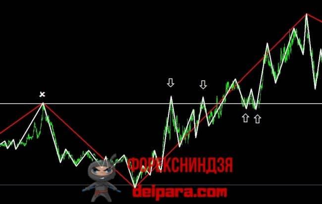 Рисунок 14. Индикатор ЗигЗаг для стратегии скальпинга.