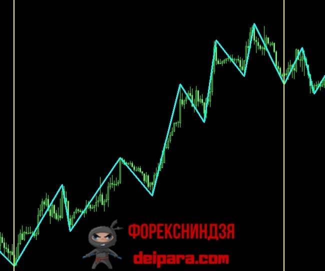 Рисунок 5. Восходящий тренд, отмеченный индикатором ZigZag без запаздывания и перерисовки.