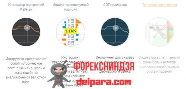 Рисунок 1. Форекс индикаторы от AMarkets.
