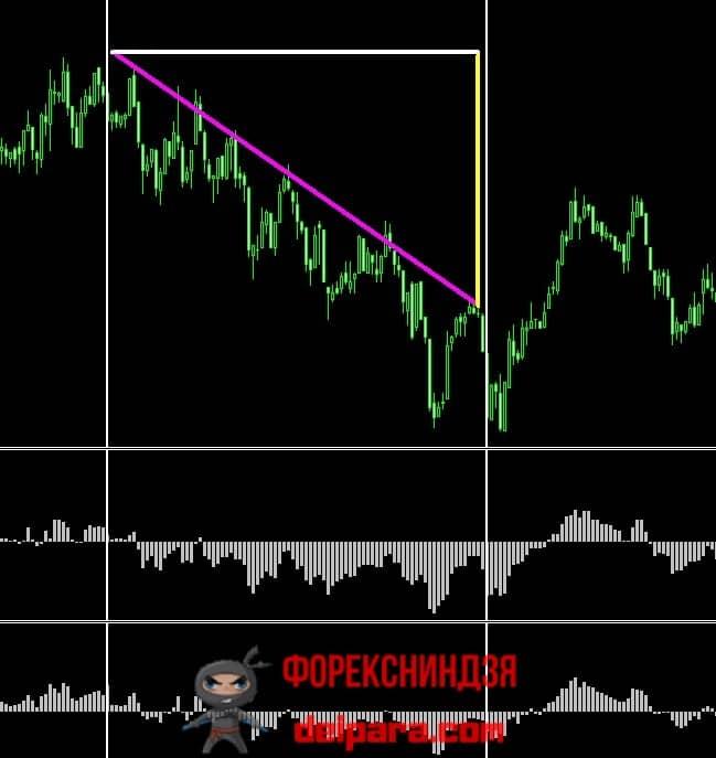 Рисунок 4. Высокая сила форекс тренда, определенная индикаторами Bulls/Bears Power.
