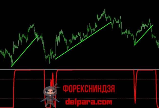 Рисунок 4. Использование Schaff Trend Cycle как индикатора тренда без запаздывания и перерисовки.