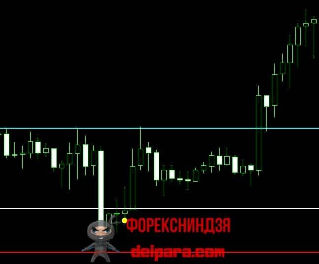 Рисунок 2. Покупка по сигналу Super Point Signal без перерисовки.
