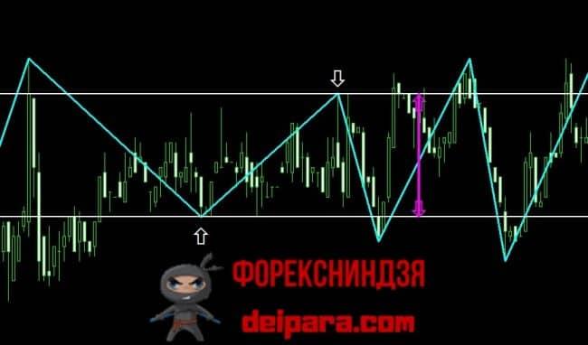 Рисунок 3. К пояснению значения параметра Deviation индикатора ZigZag.