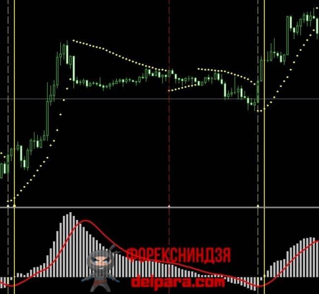 Рисунок 1. Два подтвержденных сигнала на покупку по ТС Параболик плюс МАКД.