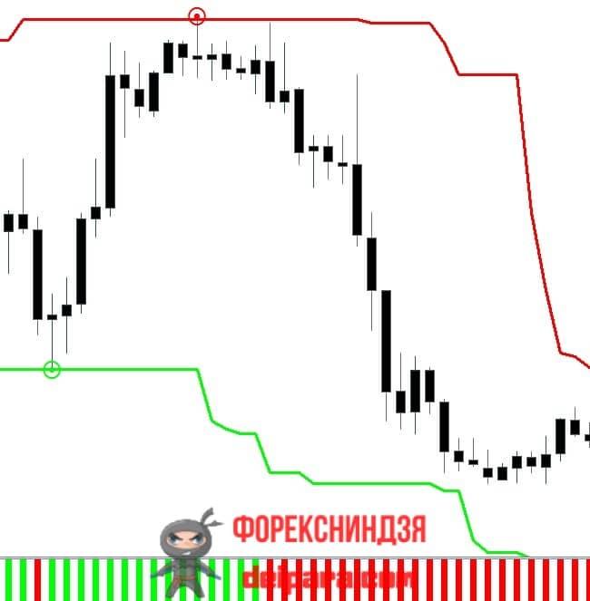 Рисунок 4. Третий пример прибыльной покупки по стратегии RenkoStreet.