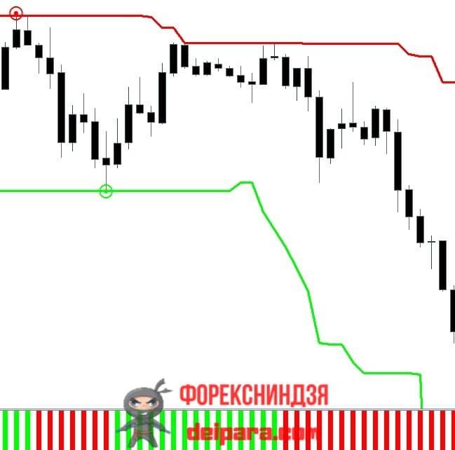 Рисунок 7. Второй пример удачной продажи по стратегии Ренко Стрит.