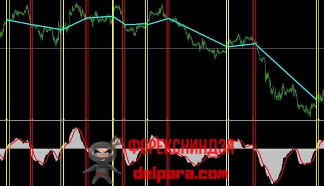 Рисунок 1. Сигналы MACD как пересечение с 0-ым уровнем гистограммы или сигнальной линии.