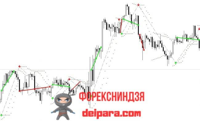 Рисунок 3. Второй вариант (с ТейкПрофитами) торговли по сигналам Buy Sell Magic.