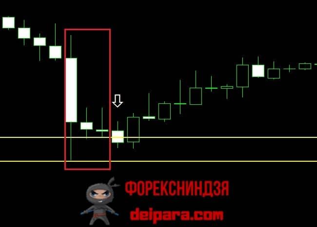 Рисунок 2. Свечной паттерн на покупку по торговой системе Герчика.