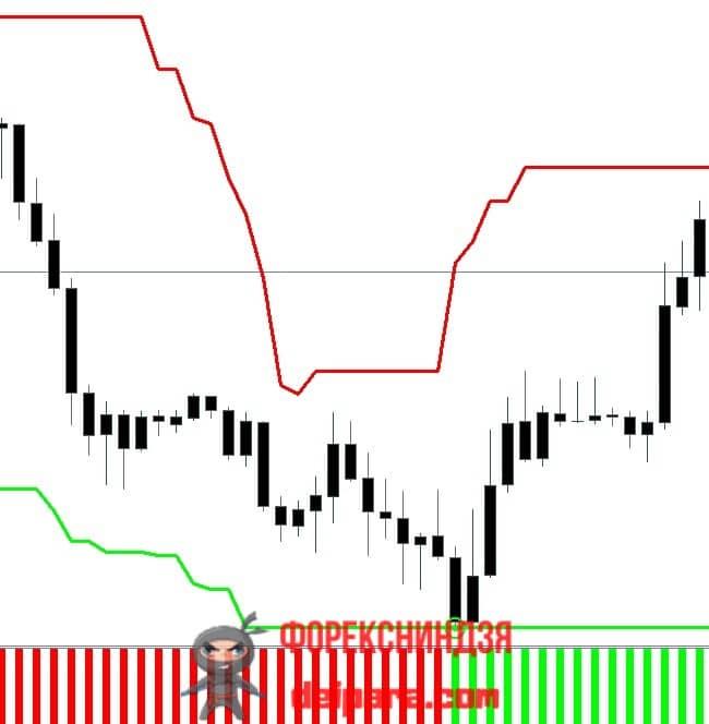 Рисунок 2. Первый пример удачной длинной сделки по стратегии Ренко Стрит.