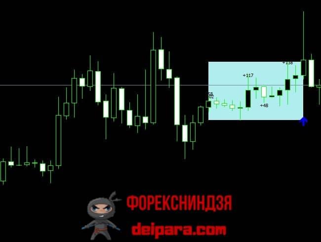 Рисунок 2. Day Trading DashBoard – один из самых точных стрелочных индикаторов без перерисовки.