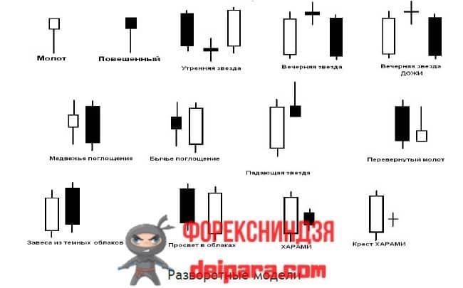 Рисунок 3. Разворотные свечные паттерны, обозначающие точные точки входа в позицию форекс.