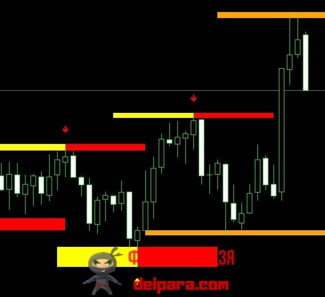 Рисунок 3. Продажа от неподтвержденной индикатором Transient Zones ПЗ.
