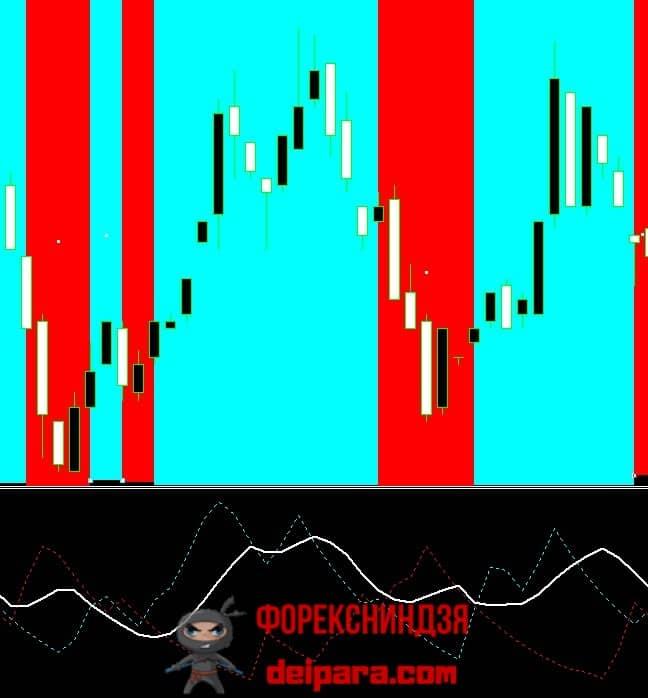 Рисунок 2. Участки восходящего (голубые) и нисходящего (красные) тренда, идентифицированные ADX.