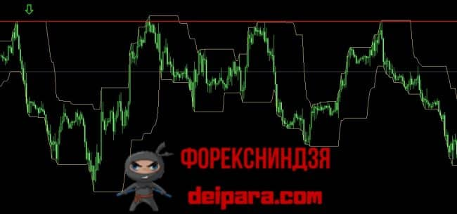 Рисунок 5. Трижды протестированное сопротивление, построенное по верхней границе (указана зеленой стрелкой) ценового канала Дончиана, сформированное на окончании восходящего тренда.