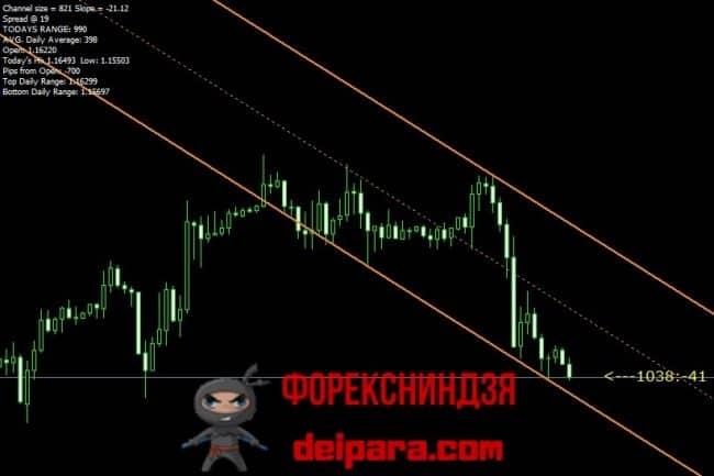 Рисунок 4. SF_Trend_Lines – индикатор ценового канала.