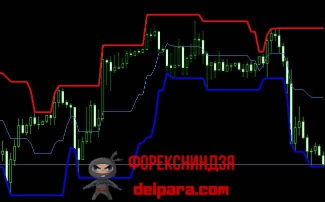 Рисунок 2. Ценовой канал – индикатор Price Channel.