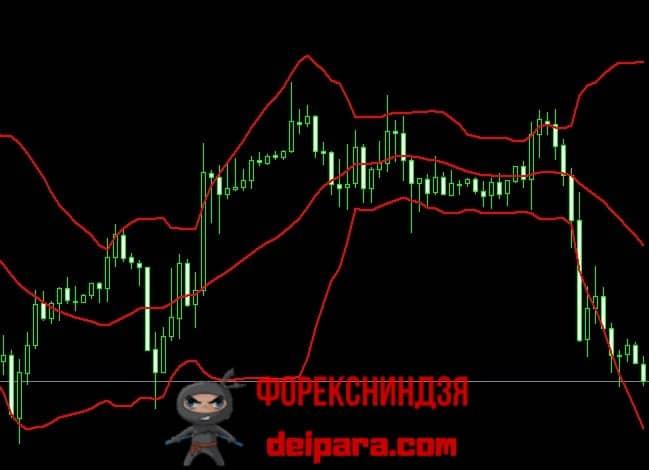 Рисунок 1. Полосы Боллинджера – индикатор ценового канала.