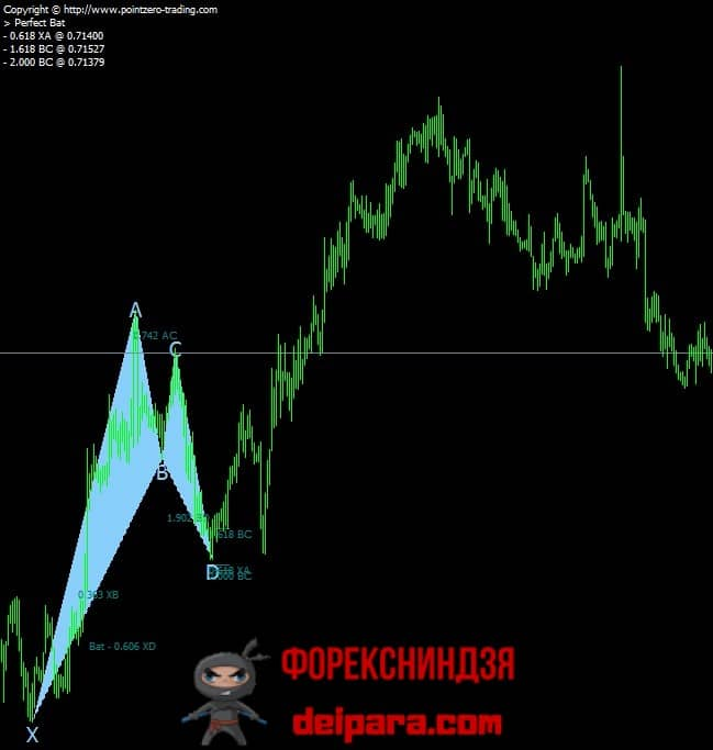 Рисунок 5. Индикатор PZ Harmonic, показывающий только совершенные графические фигуры.