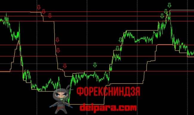 Рисунок 4. Использование индикатора Donchian Channel для уровневой разметки.