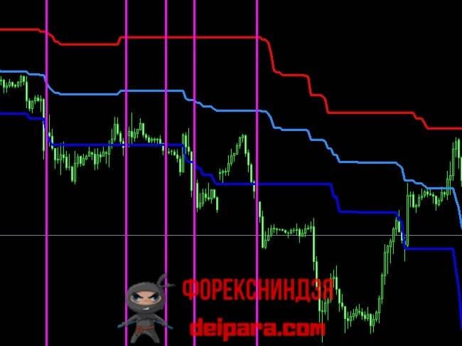 Рисунок 5. Моменты совершения продаж по индикатору Price Channel со сдвигом.