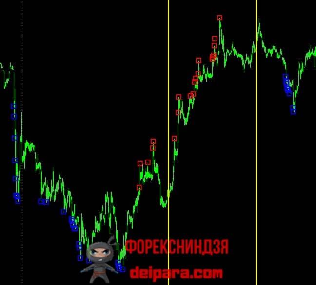 Рисунок 2. Пример, когда в течение 3-х часов индикатор Quantum London генерирует более полутора десятков торговых сигналов.