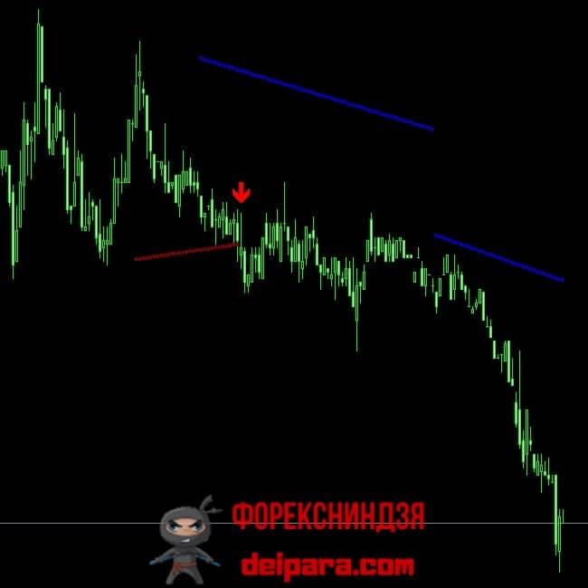Рисунок 5. TrendLinesBreak – индикатор пробоя трендовой линии.