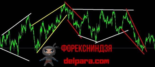 Рисунок 1. Размеченные вручную без использования индикаторов трендовые линии без перерисовки.