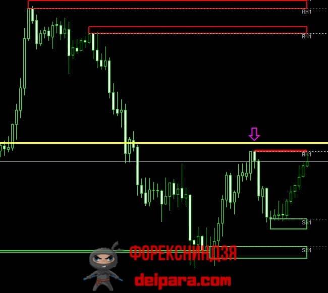 Рисунок 2. Пример для отбойной торговли по индикатору Zone.