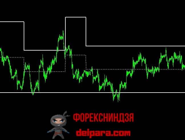 Рисунок 4. SICURO CHANNEL – прогнозирующий индикатор для скальпинг стратегий.