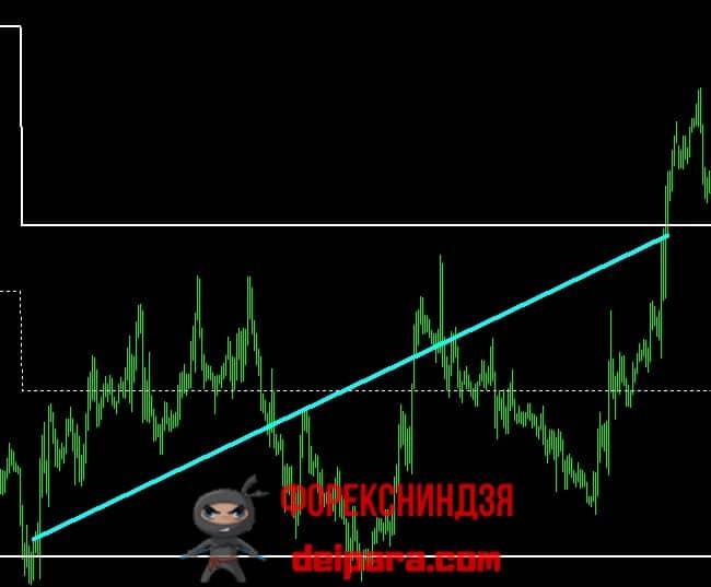 Рисунок 3. Торговля отбоя от границ индикатора Sicuro Channel.