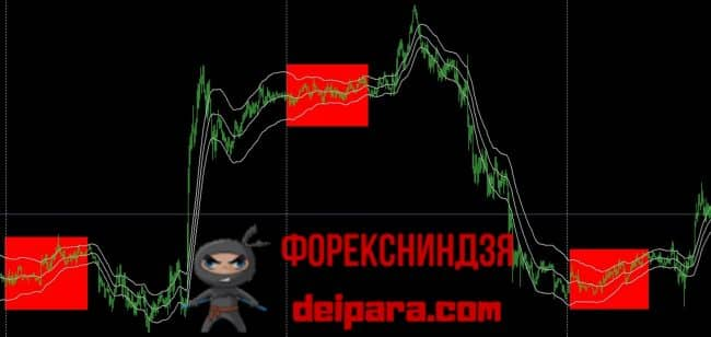 Рисунок 3. Флетовые участки в начале каждого торгового дня, на которых канал ТМА имеет пологий наклон последовательно сужается.