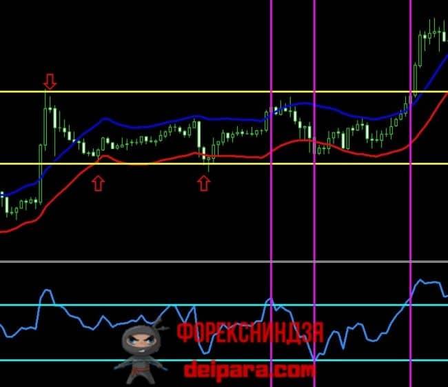 Рисунок 3. Канальная стратегия форекс для боковика.