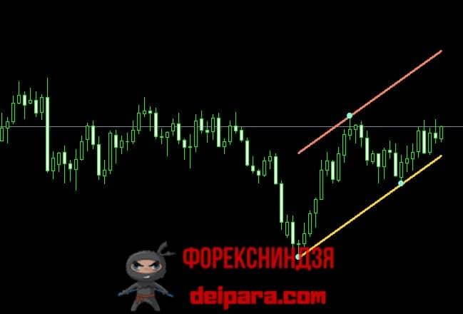 Рисунок 3. Сильный восходящий канал Баришпольца, указывающий на целесообразность входа в рынок длинными позициями.