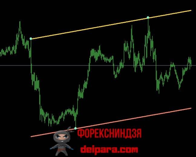 Рисунок 1. Канал Баришпольца на ценовом графике.
