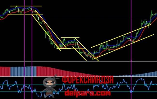 Рисунок 5. Комплекс индикаторов и разметка графика для среднесрочной канальной стратегии.