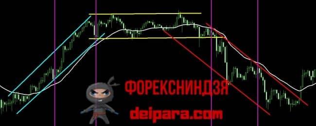 Рисунок 3. Подтверждение сигналов скользящей средней для торговли в трендовом канале форекс.