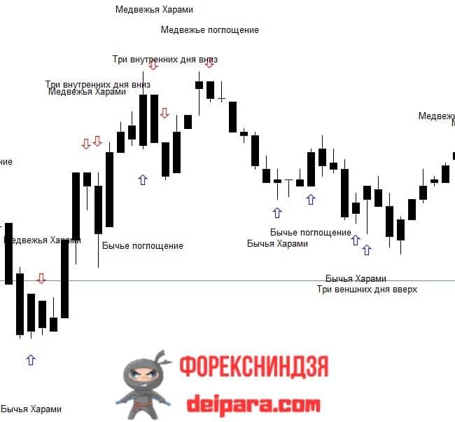 Рисунок 1. Вариант удобной настройки графика и Pattern Options.