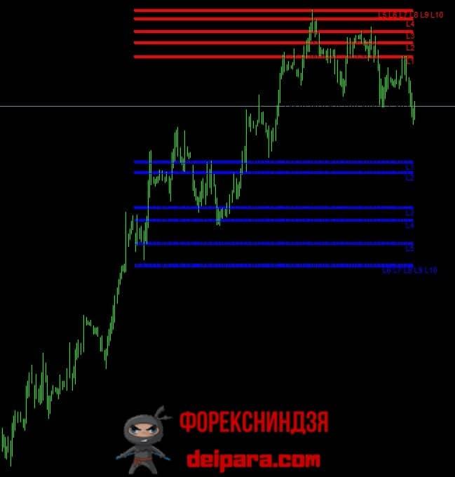 Рисунок 1. Выявленные индикатором PowerDynamiteAreas поддержки (синие горизонтали) и сопротивления (красные горизонтали).