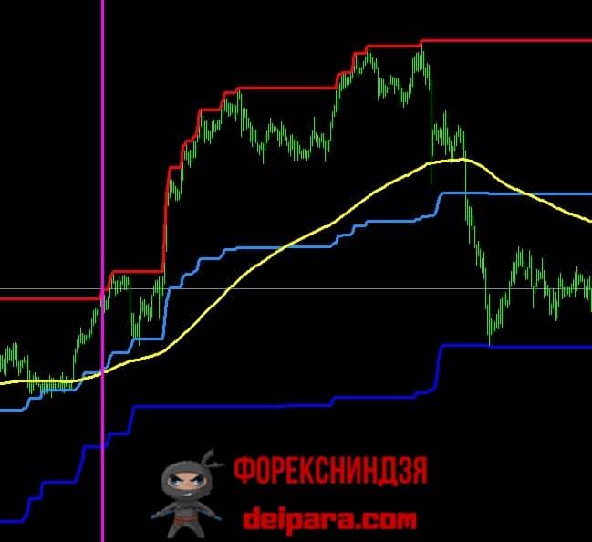 Рисунок 3. Пробойная стратегия на индикаторах Price Channel и Moving Average.