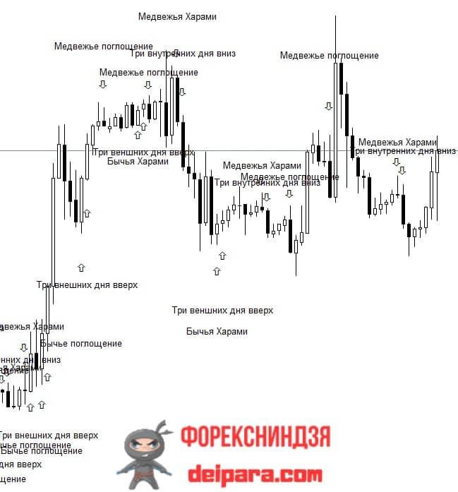 Рисунок 2. Pattern Options – индикатор, прогнозирующий тренд.